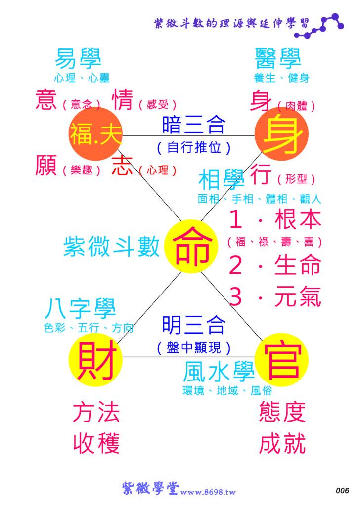 2021紫微斗數面授課程(線上同步直播)全新班次開課